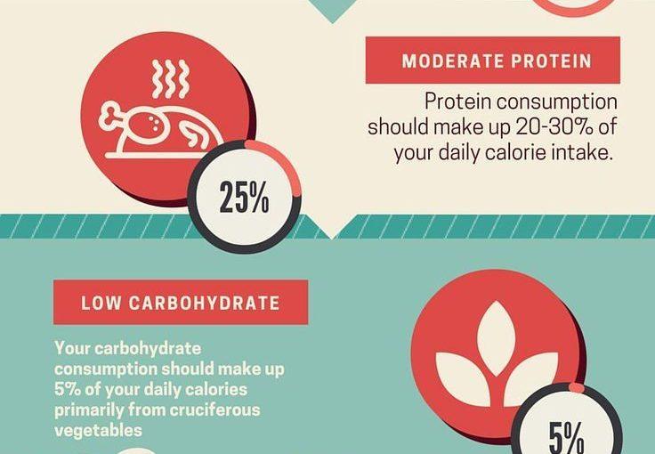 อาหาร Ketogenic ประกอบด้วยคาร์โบไฮเดรตไขมันสูงและมีอัตราส่วนต่ำมาก wit …