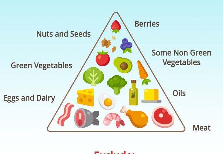 รายการช้อปปิ้ง Keto – มีจำนวนเต็ม Carb สำหรับอาหารใด ๆ การรักษาสุขภาพ …