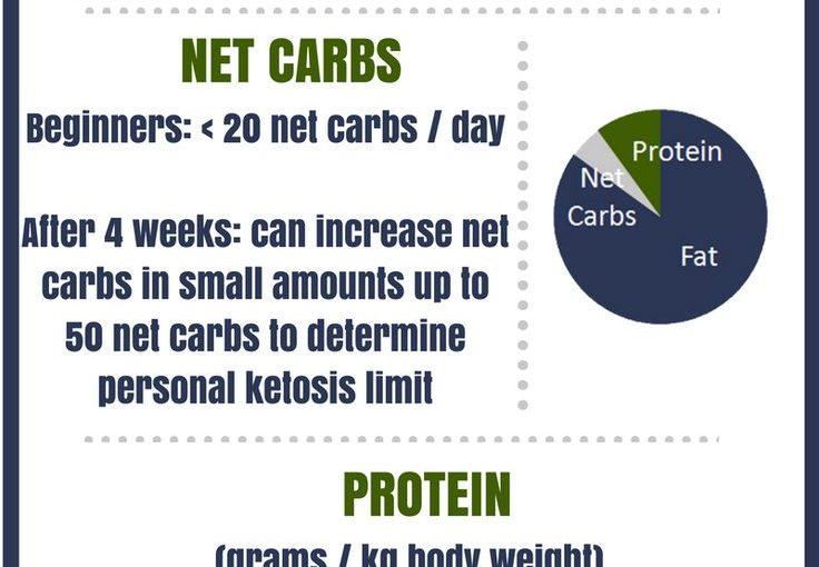 คุณต้องการทราบวิธีการคำนวณไขมันคาร์โบไฮเดรตและโปรตีน? infograp ง่ายๆนี้ …