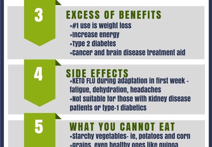 สิ่งที่ควรรู้เกี่ยวกับ Keto Diet – Infographic 8 อันดับแรก เริ่มต้นและ newbies – rea …