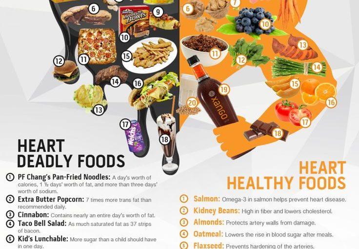 อาหารเพื่อสุขภาพหัวใจ โรคหัวใจเป็นสาเหตุสำคัญของการเสียชีวิตทั้งชายและหญิง