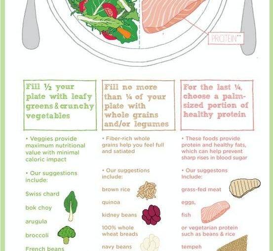 อาหารเพื่อสุขภาพประกอบด้วยผักที่เพียงพอโปรตีนลีนไขมันและสารอาหารที่มีประโยชน์ต่อร่างกาย