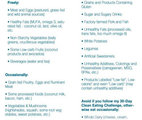 เช็คเอาท์โพสต์ล่าสุดของเรากรอก Keto Diet รายการอาหาร: กินอะไรและหลีกเลี่ยง