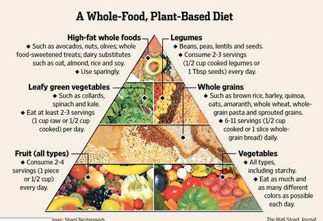 สิ่งนี้ถูกสร้างขึ้นโดย T. Colin Campbell ศูนย์โภชนาการที่ Cornell University