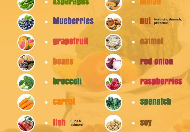 สำหรับโรงพยาบาลโรคเบาหวานการรับประทานอาหารที่เหมาะสมเป็นสิ่งสำคัญลองดูที่อาหาร 20 ชนิดที่คุณ …
