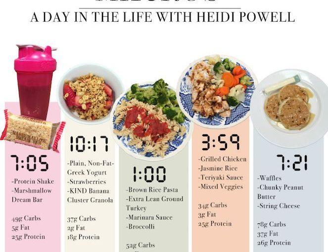 Slim-Belly Diet ของ Heidi Powell เป็นผลงานชิ้นเอกที่เต็มไปด้วย C …