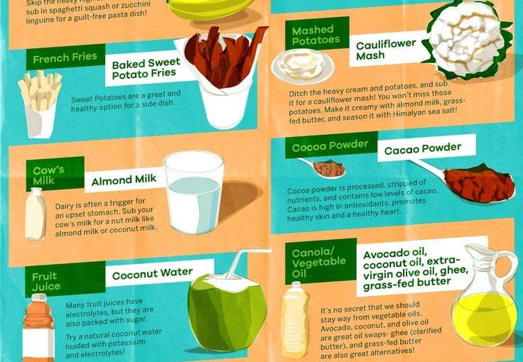 12 การแลกเปลี่ยนอาหารง่าย ๆ ที่เอื้อต่อการควบคุมอาหาร