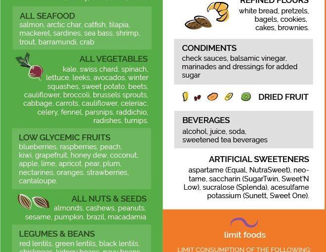 ไม่มีข้อมูลอาหารเบาหวานเกี่ยวกับสิ่งที่กินสิ่งที่ควรหลีกเลี่ยง