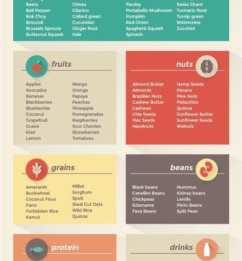 การกินเพื่อสุขภาพไม่จำเป็นต้องยากและน่าเบื่อ … ลองดูสิ่งเหล่านี้ …