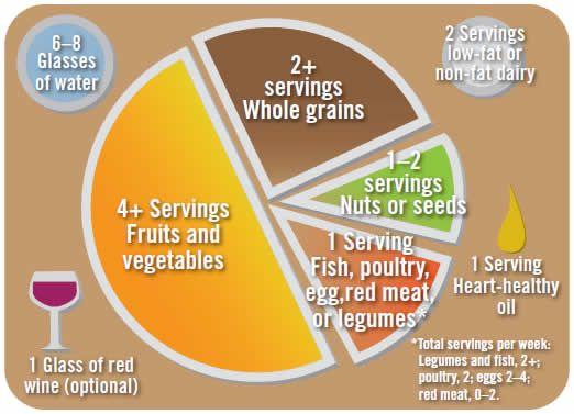 ACE Fit   ข้อเท็จจริงฟิตเนส ทะเลเมดิเตอร์เรเนียนคืออะไร อาหารเมดิเตอร์เรเนียน …